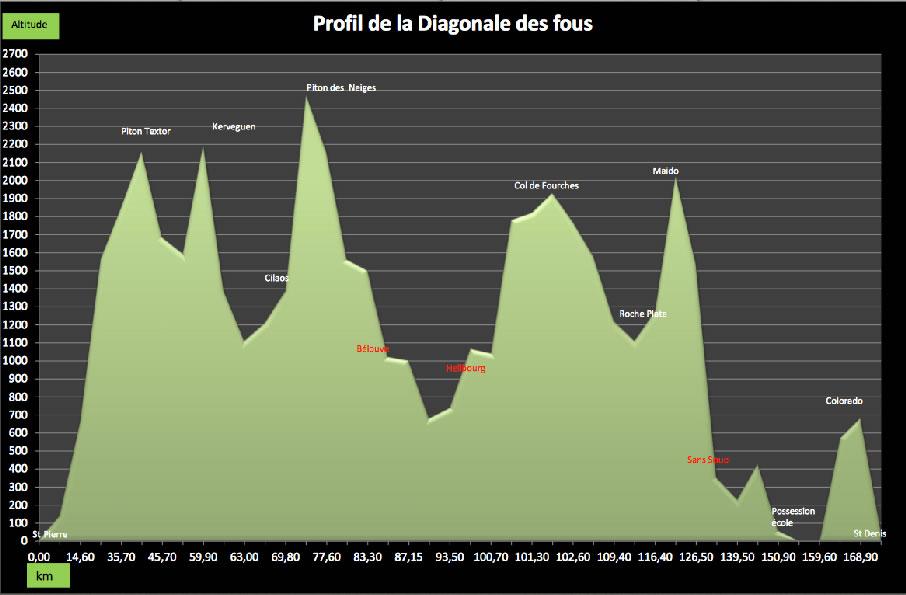 Grand raid 2014 : le profil de la course 2014